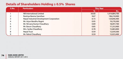 Nabil Share Structure