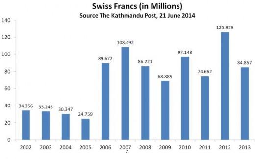 स्विस बैँकमा नेपाली रकम कुन वर्षमा कति ?