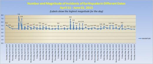 EarthquakeChart