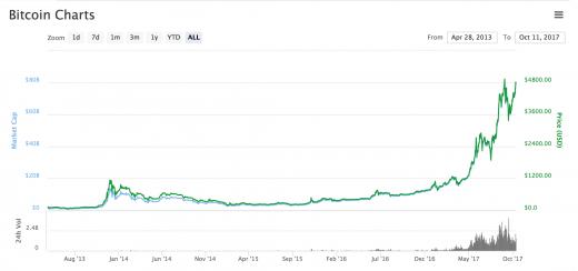 [Image: Bitcoin-Chart-520x244.png]